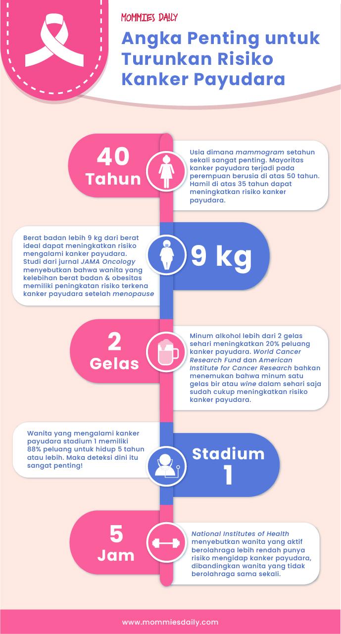 Jurnal Tentang Kanker Payudara - 5 Yang Penting Untuk Meminimalkan ...