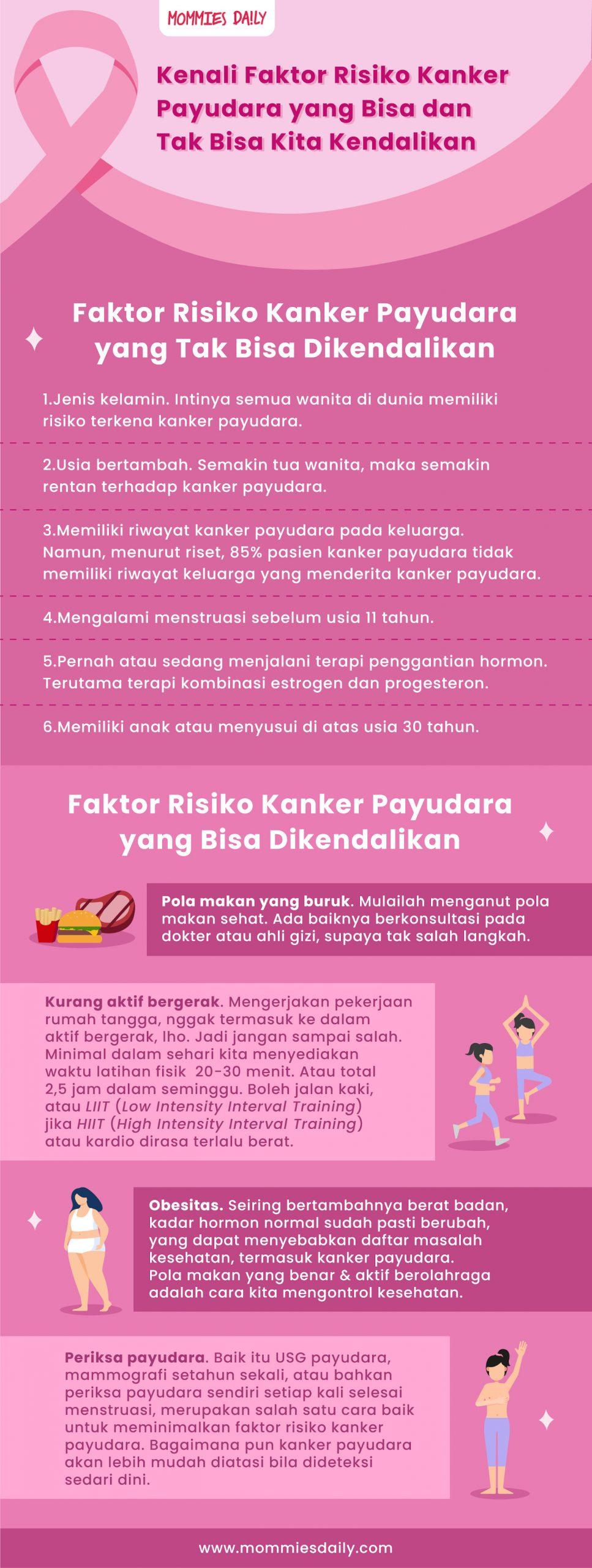 INFOGRAFIK: Faktor Risiko Kanker Payudara yang Bisa dan Tak Bisa Kita ...
